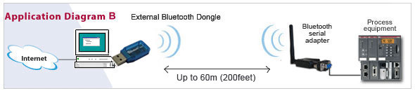 USB serial Bluetooth