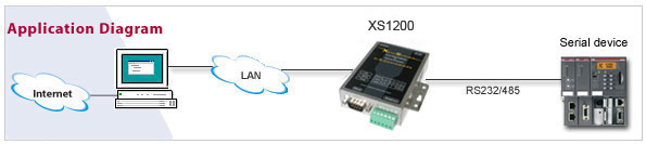 RS232 to Ethernet converter diagram